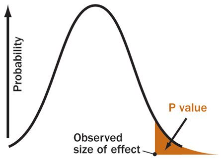 Null hypothesis in research paper