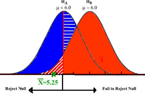 Analysis Of Null Hypothesis Significance Testing Research